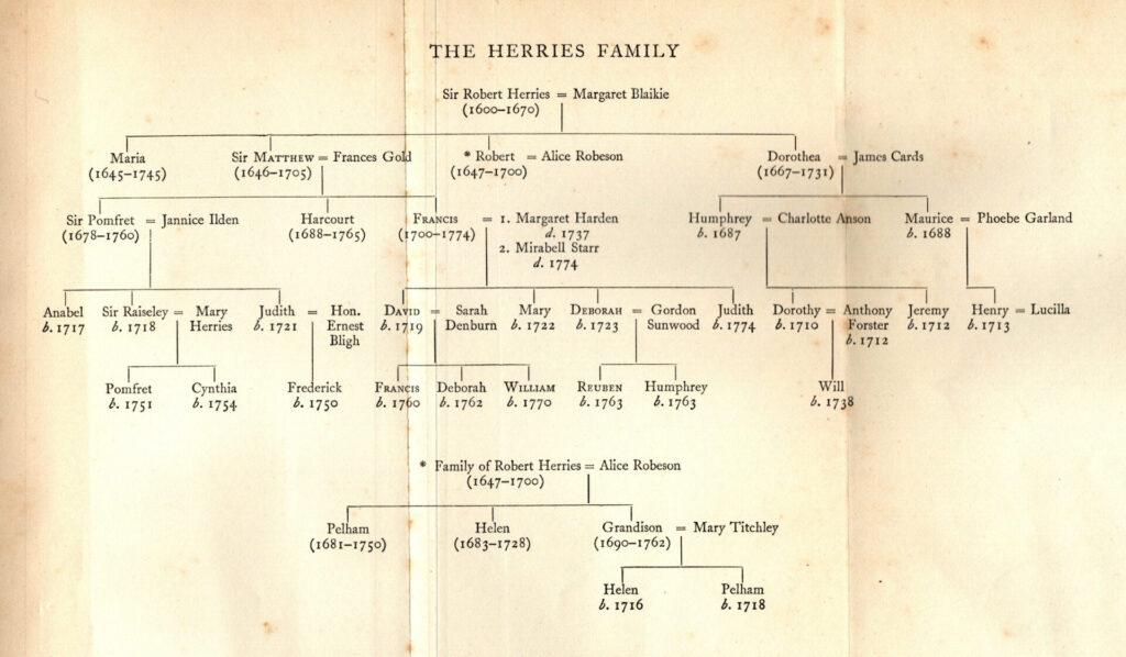 The Herries Family Tree - Hugh Walpole Herries Chronicles
